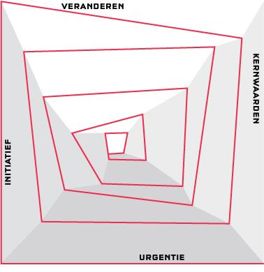 De 'Vierkante spiraal'